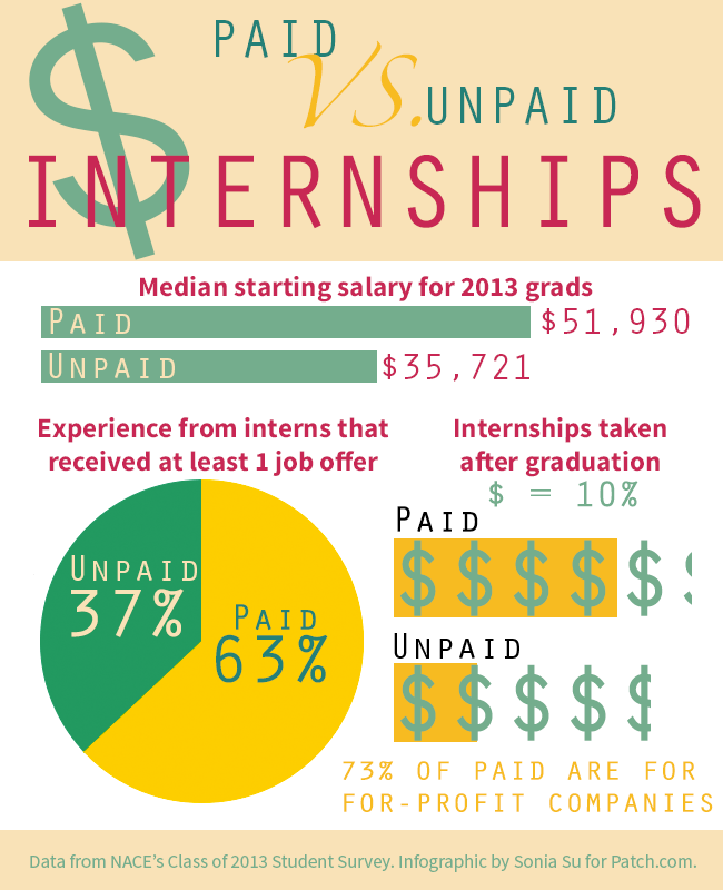 Compare paid internship experience with unpaid in this infographic with 2013 data from the National Association of Colleges and Employers. Credit: Sonia Su.